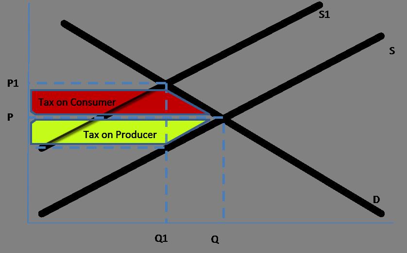 IB Economics/Microeconomics/Market Failure - Wikibooks ...