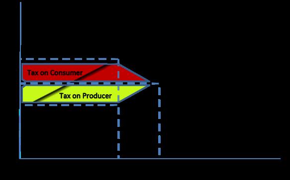 P14 - Solving externality