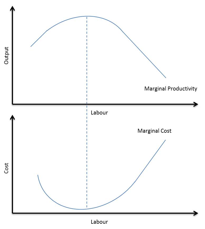 what is the law of diminishing marginal productivity The law of diminishing marginal returns asserts that as units of labor increase beyond the production peak, marginal physical product decreases.