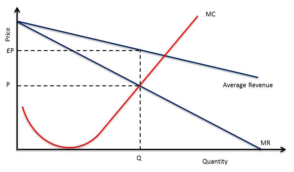 marginal revenue and price