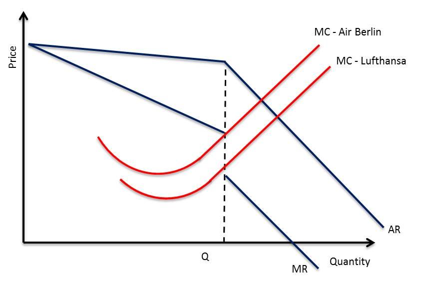 economics oligopoly essay