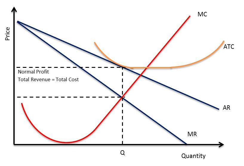 economic analysis of an oligopoly market Characteristics of oligopoly are found in an oligopoly type of market few sellers, interdependence, importance of advertising and selling costs, competition etc.