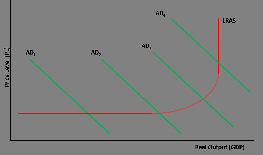 Keynesian Economics Wikipedia Autos Post